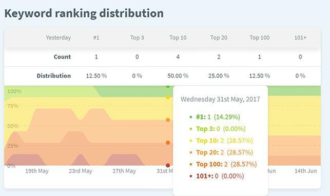 Serpwatcher Keyword Ranking Distribution